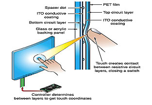 Resistive Touch Screen Technology